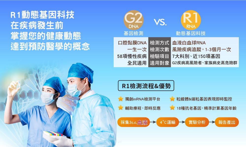 R1動態基因血液檢測流程&優勢